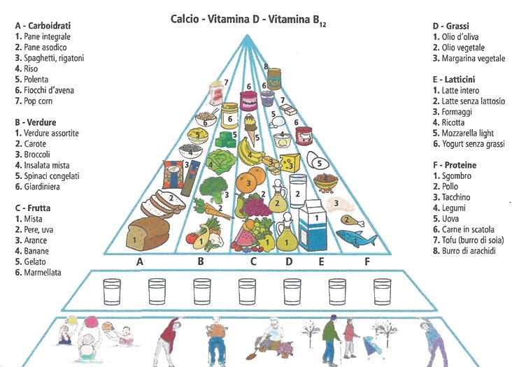 dieta per pazienti diabetici anziania